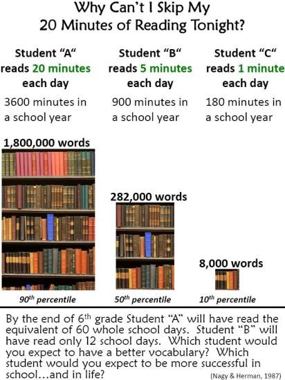 Benefits of 20 minutes of reading each night.