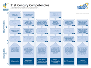 21st Century Competencies Guide PDF