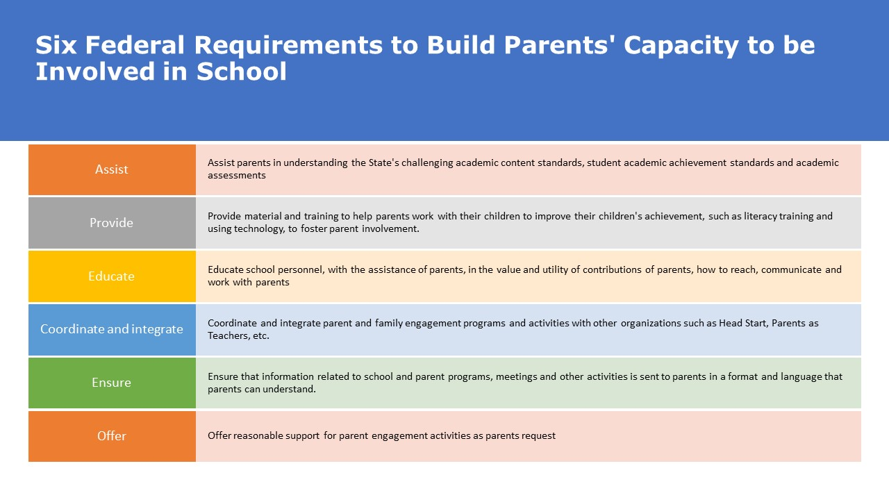 Six Federal Requirements to Build Parent Capacity