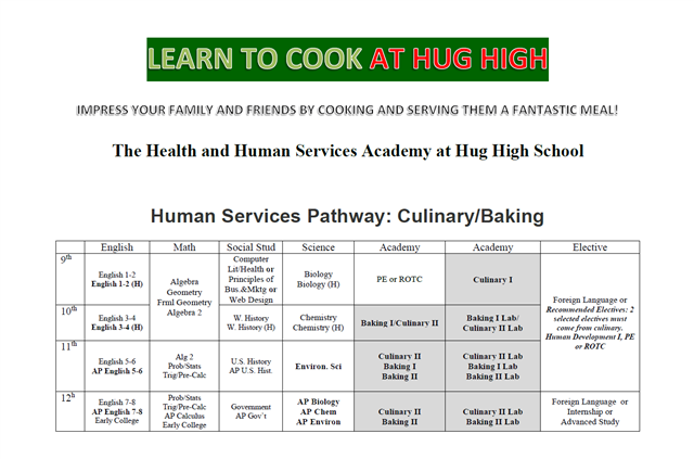 Human Resources Academy - Culinary Pathway classes