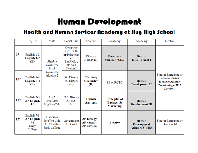 Class pathway for the Human Services - Human Development Academy