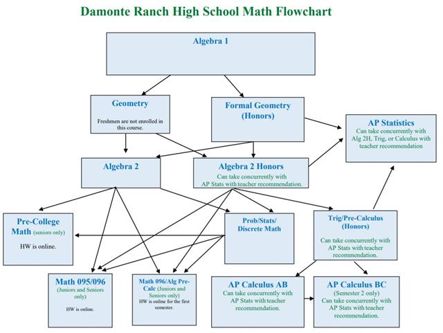 DRHS Math Department Flowchart
