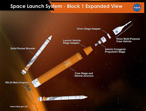 Orion and SLS Program