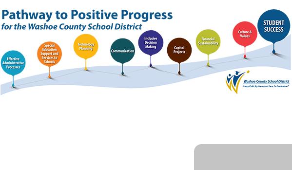 Washoe County School District / Homepage